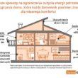 Jak zadbać o ciepły dom w zimie i nie zbankrutować?